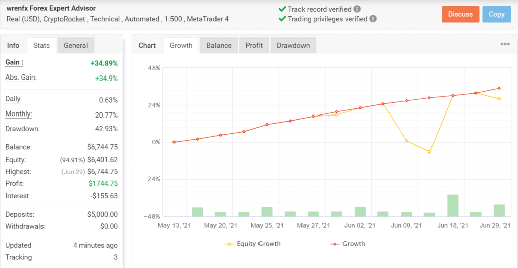 Wrenfx EA Trading Results
