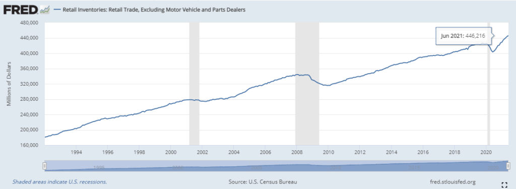 US retail inventories (excluding dealers in motor vehicles and auto-parts).
