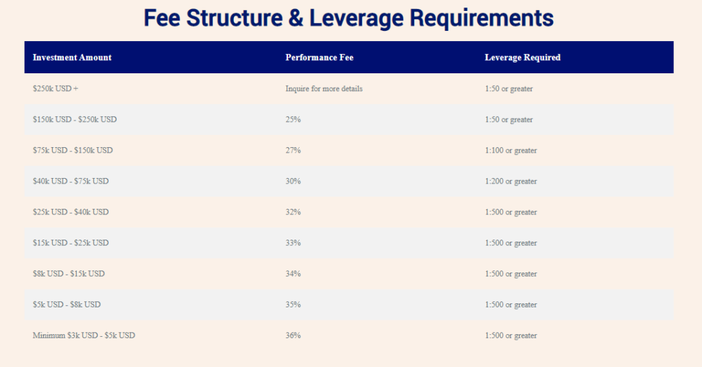 Fee structure of Avia.