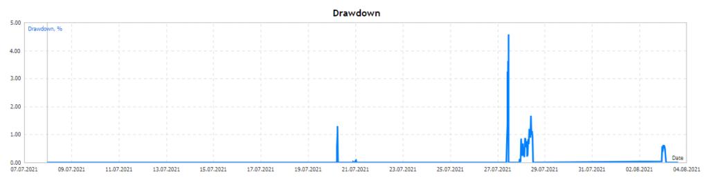 BlackQueen drawdown chart.