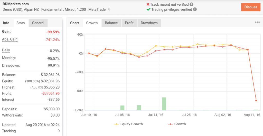 Growth chart for DDMarkets.