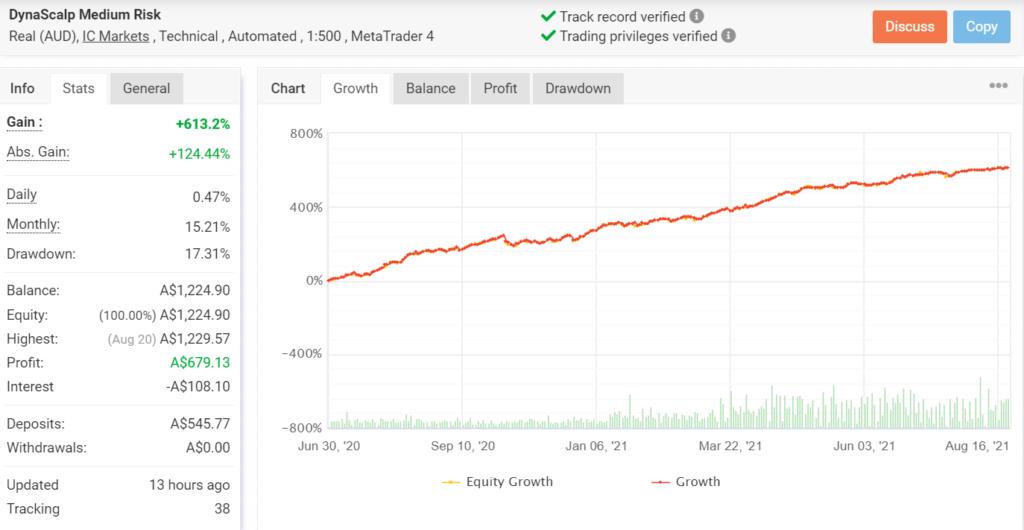 Growth chart for DYNASCALP.