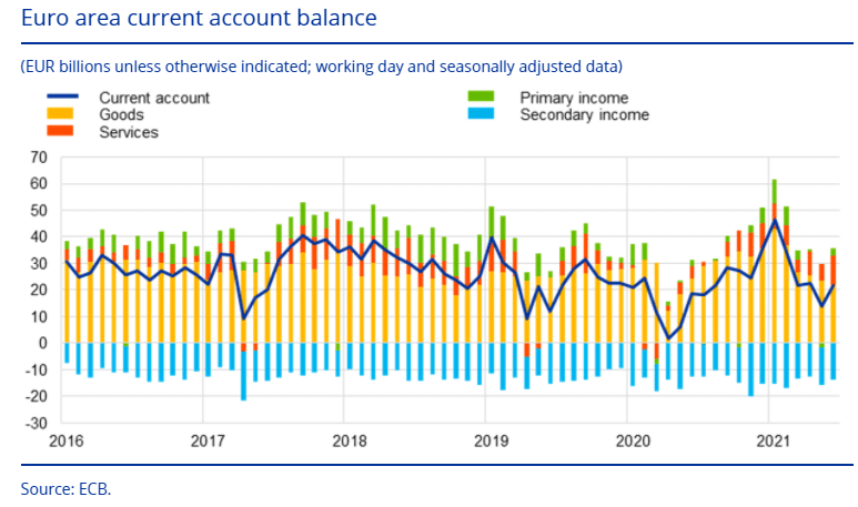 Current account balance of the Euro area