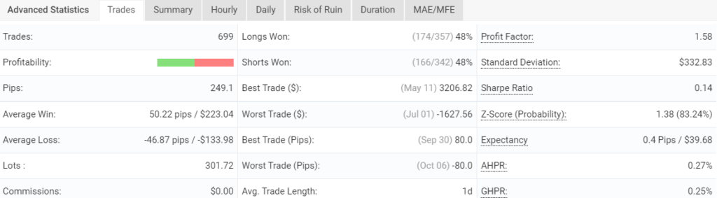 Trading results for FXCIPHER.