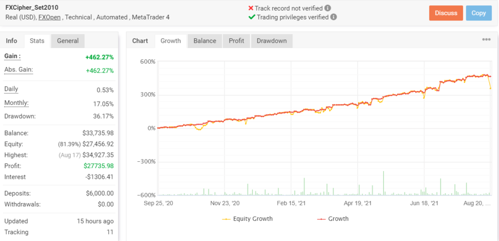 Growth chart for FXCIPHER.