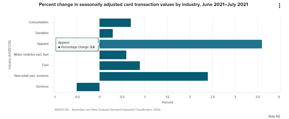 3- Electronic Card expenditures in New Zealand in July 2021