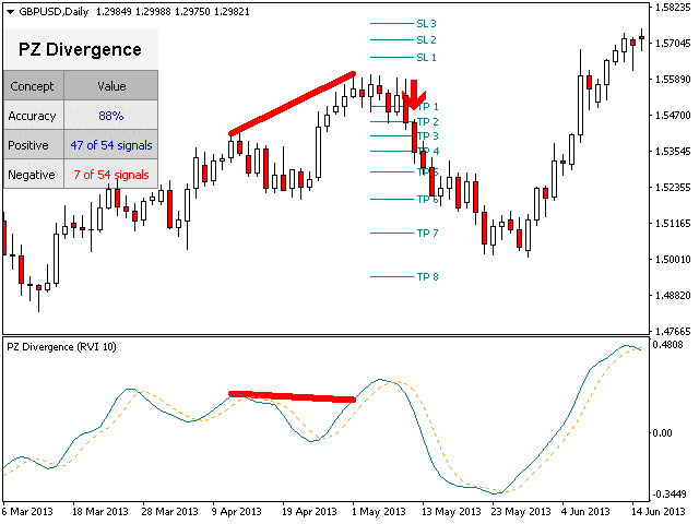PZ Divergence trading example chart.
