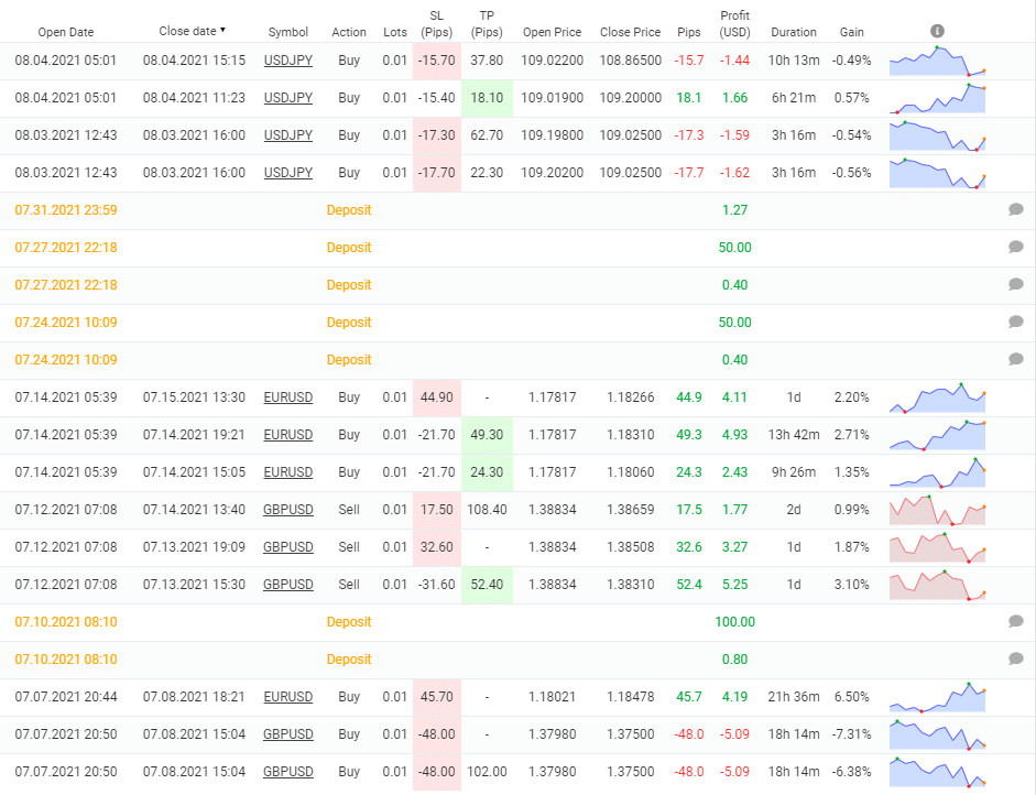 PZ Divergence closed orders.