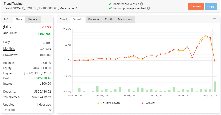 Chart showing the trading statistics of PZ Trend Trading.