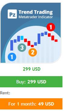 PZ Trend Trading pricing plan.