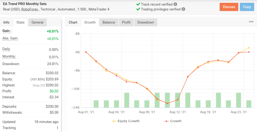 Growth chart for PipFinite EA Trend PRO.