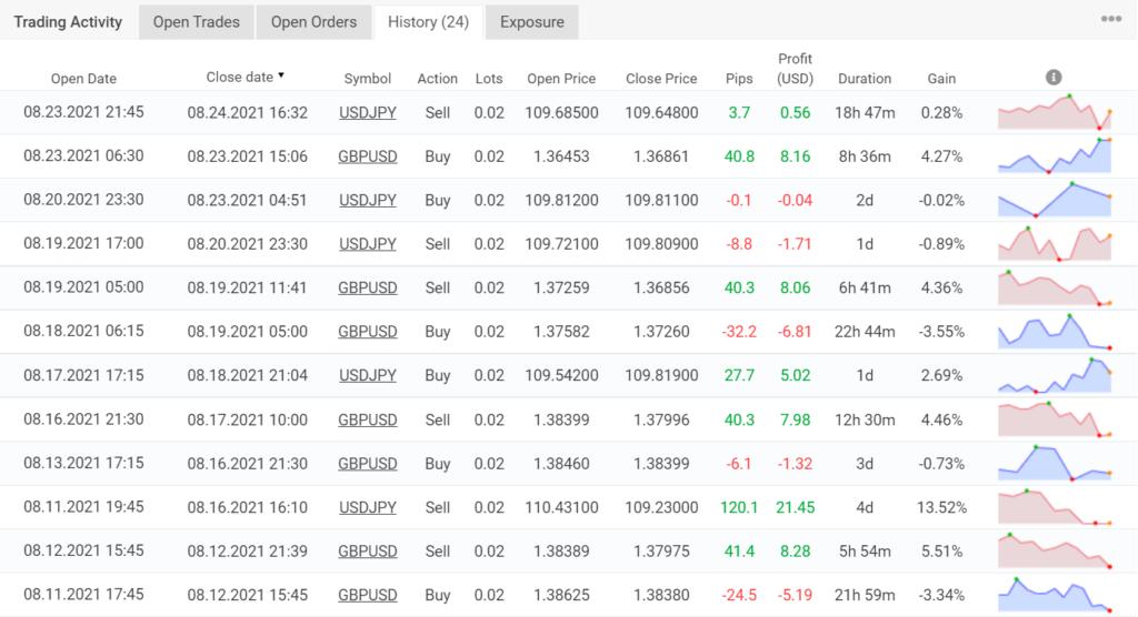 Trading results for PipFinite EA Trend PRO.