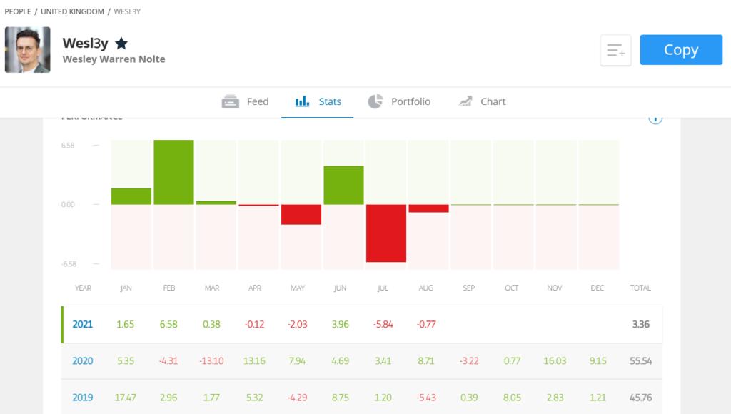 Copy-trading profile chart