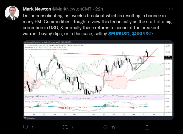 Using Twitter in forex trading