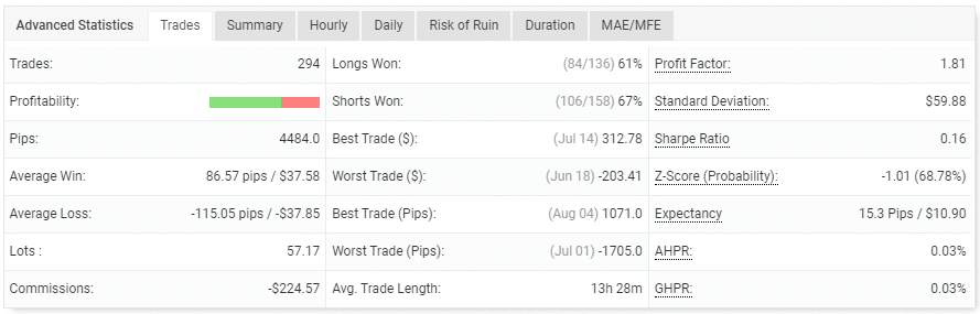 The trading performance of the EA.