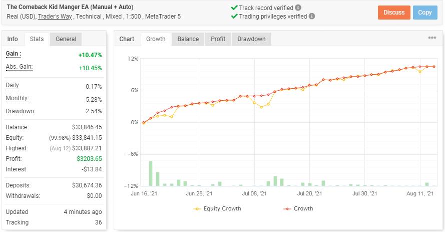 Chart showing Comeback Kid EA's trading stats.