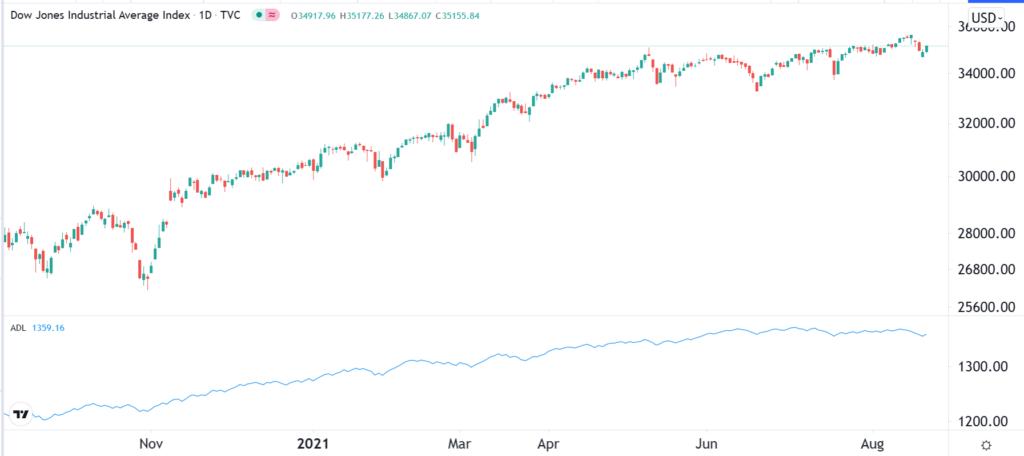 ADL chart on Dow Jones