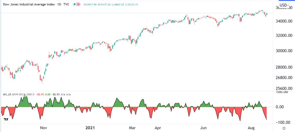 McClellan Oscillator on the Dow Jones chart