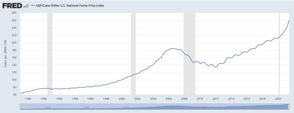 Case-Shiller home price index