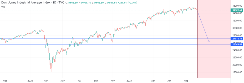Chart showing Dow rejection form record highs