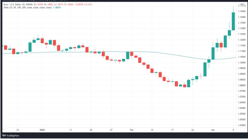 20-SMA on EURUSD daily price chart