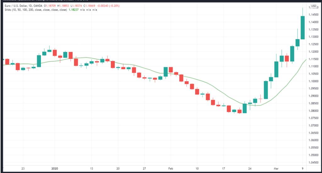 10-SMA on EURUSD daily price chart