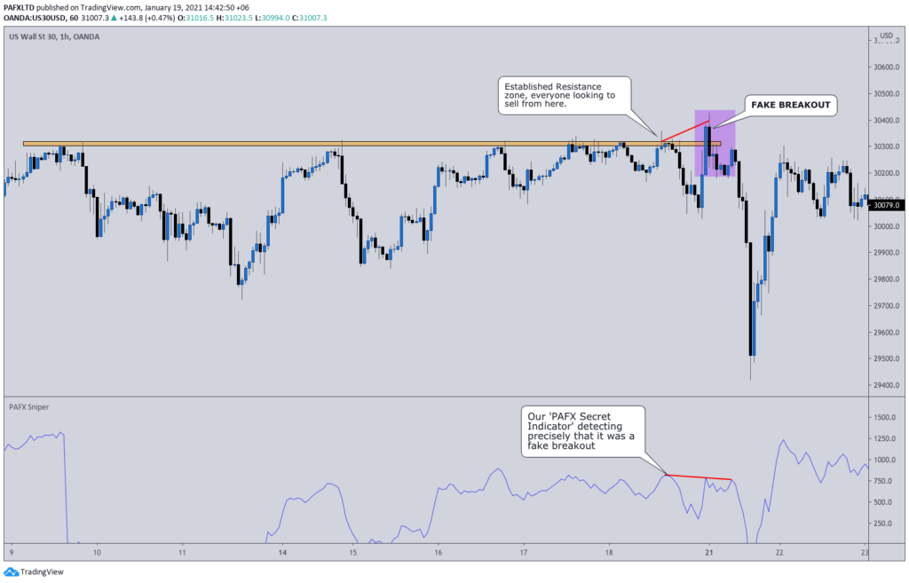 Price Action Forex strategy explanations.