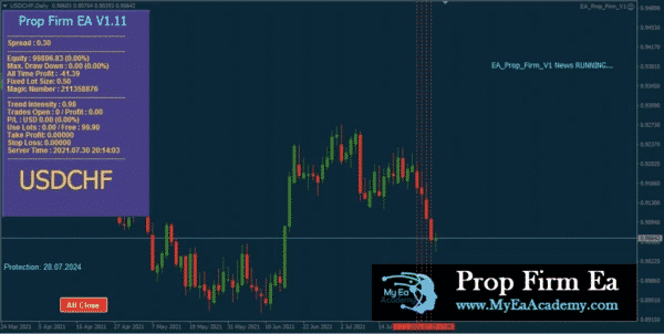 Trading chart with the system applied.