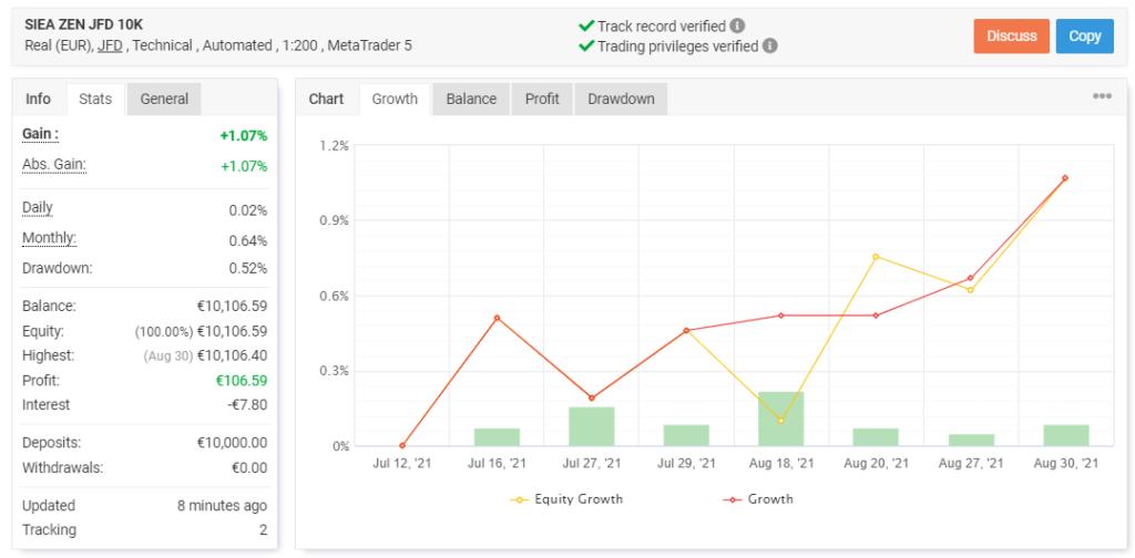 SIEA Zen trading results.