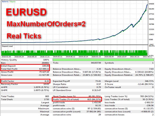 Backtesting data for EUR/USD.