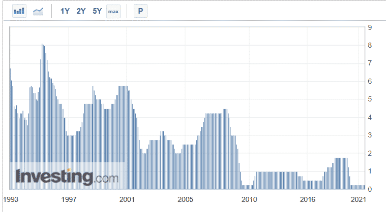 Bank of Canada interest rates since 1993