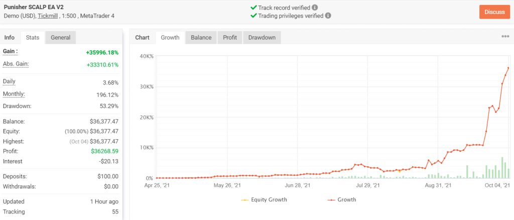 Growth chart for Punisher SCALPER EA.