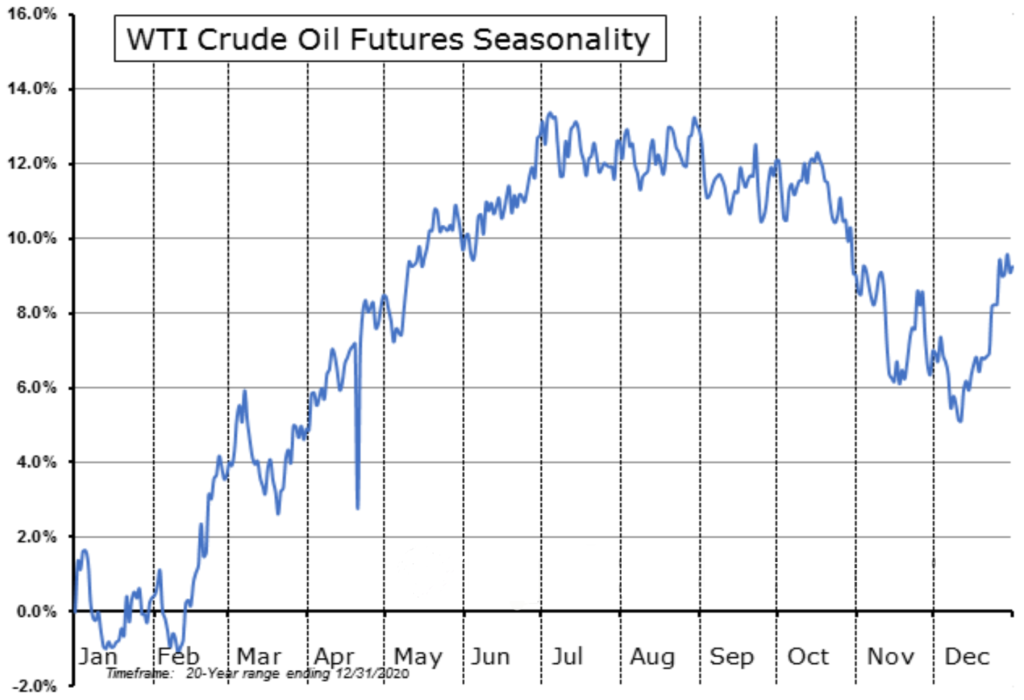 WTI seasonality for the past 20 years ending December 31st, 2020