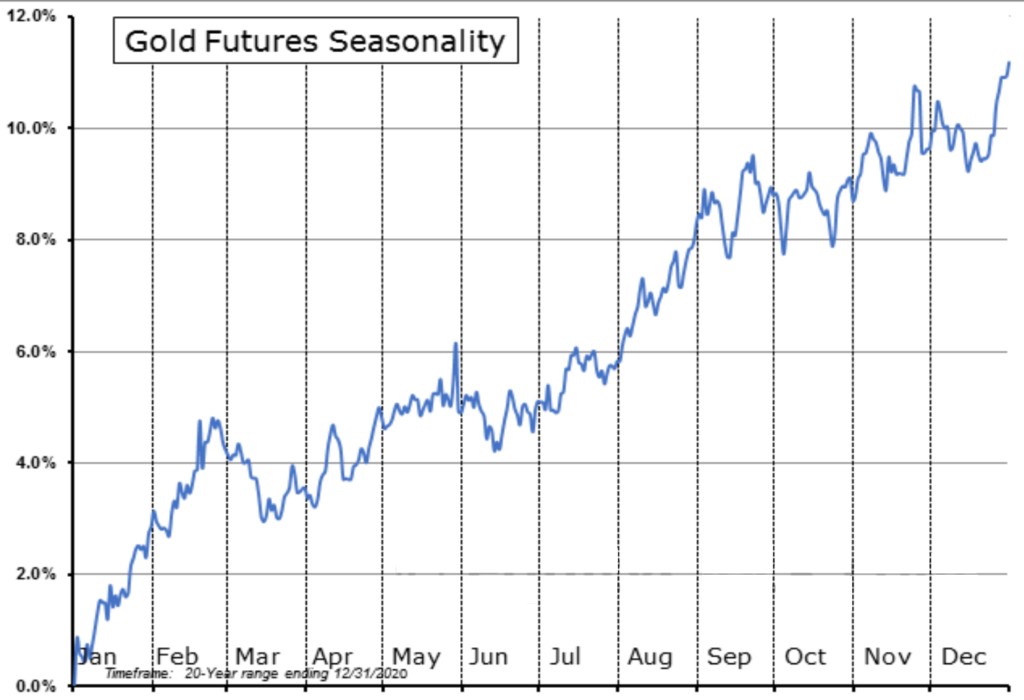 Gold seasonality for the past 20 years ending December 31st, 2019