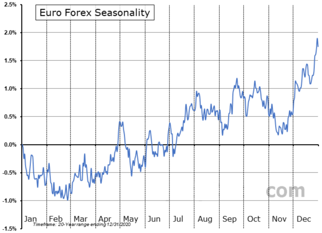 EURUSD seasonality for the past 20 years ending December 31st, 2020